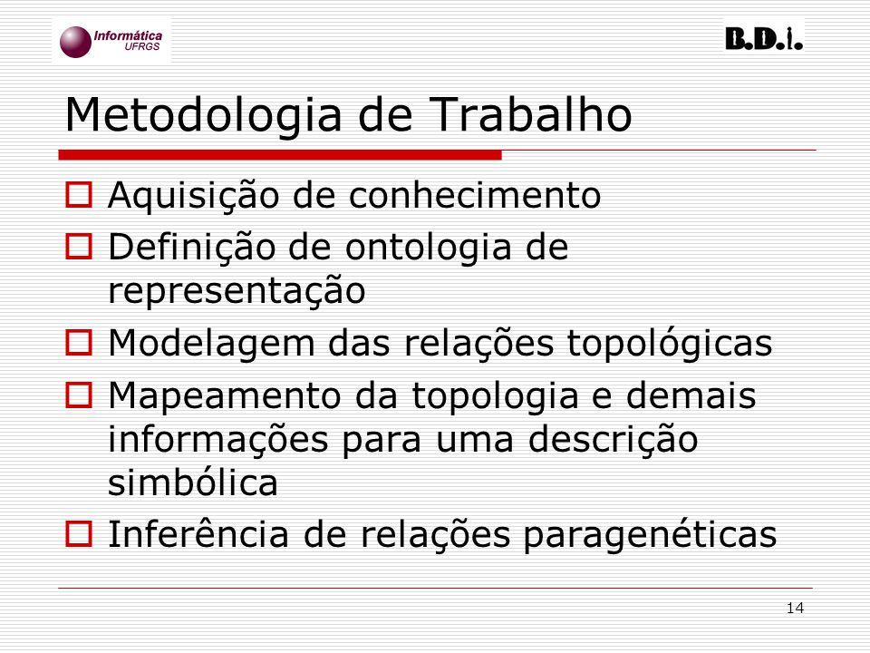 14 Metodologia de Trabalho Aquisição de conhecimento Definição de ontologia de representação Modelagem das relações topológicas Mapeamento da topologi