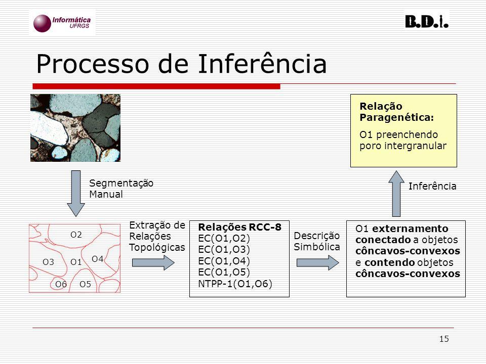 15 Processo de Inferência Segmentação Manual O1 O2 O3 O4 O5O6 Extração de Relações Topológicas Relações RCC-8 EC(O1,O2) EC(O1,O3) EC(O1,O4) EC(O1,O5)