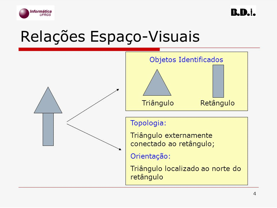 4 Relações Espaço-Visuais Objetos Identificados TriânguloRetângulo Topologia: Triângulo externamente conectado ao retângulo; Orientação: Triângulo loc