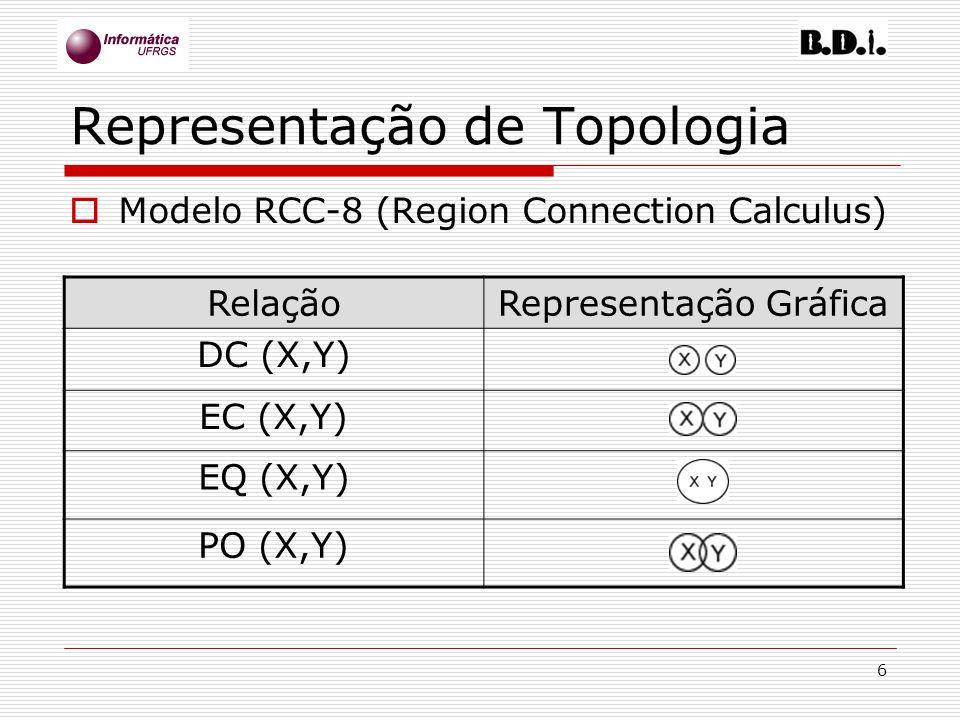 6 Representação de Topologia Modelo RCC-8 (Region Connection Calculus) RelaçãoRepresentação Gráfica DC (X,Y) EC (X,Y) EQ (X,Y) PO (X,Y)