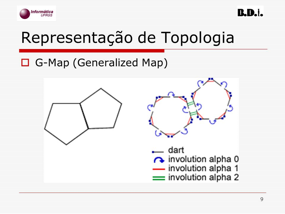 9 Representação de Topologia G-Map (Generalized Map)