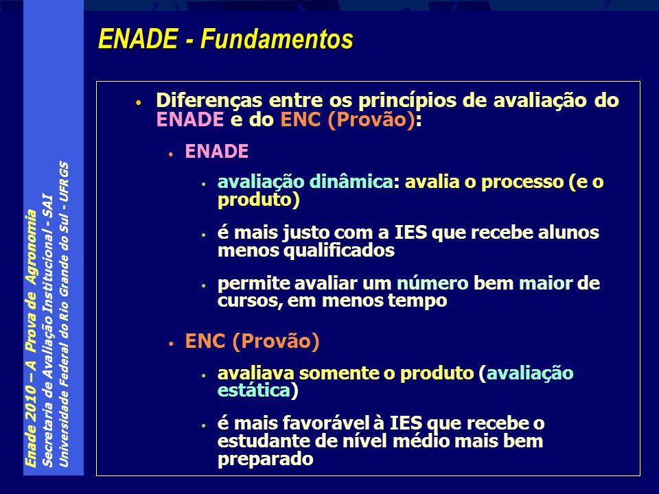 Enade 2010 – A Prova de Agronomia Secretaria de Avaliação Institucional - SAI Universidade Federal do Rio Grande do Sul - UFRGS O que acontece com cursos e IES cujo desempenho não foi considerado satisfatório pelo MEC .
