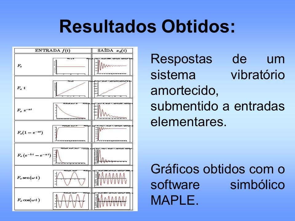Resultados Obtidos: Respostas de um sistema vibratório amortecido, submentido a entradas elementares. Gráficos obtidos com o software simbólico MAPLE.