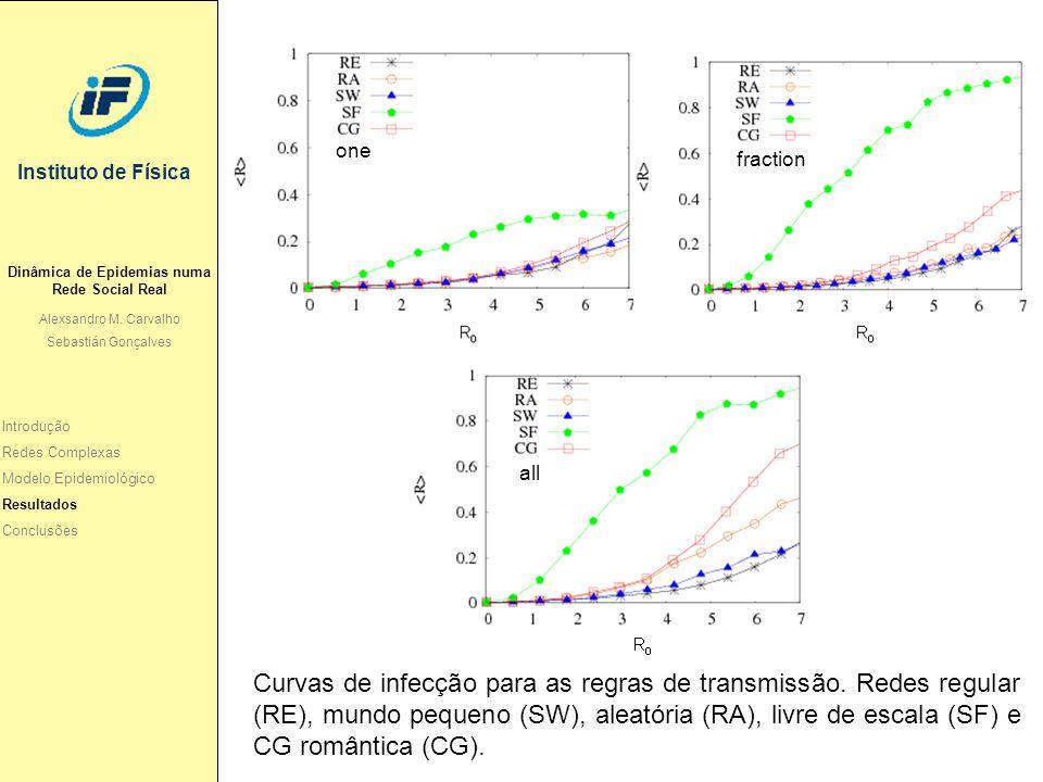 Instituto de Física Curvas de infecção para as regras de transmissão. Redes regular (RE), mundo pequeno (SW), aleatória (RA), livre de escala (SF) e C