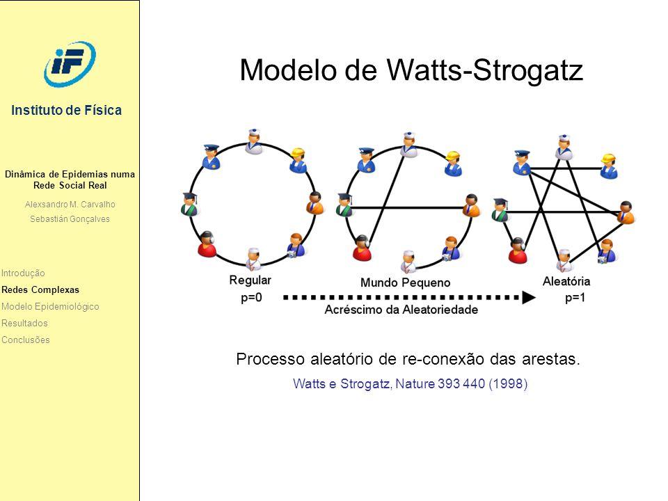 Instituto de Física Introdução Redes Complexas Modelo Epidemiológico Resultados Conclusões Modelo de Watts-Strogatz Processo aleatório de re-conexão d