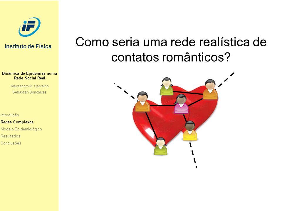 Instituto de Física Como seria uma rede realística de contatos românticos? Introdução Redes Complexas Modelo Epidemiológico Resultados Conclusões Dinâ