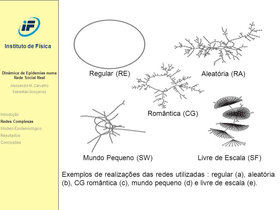 Instituto de Física Regular (RE) Aleatória (RA) Romântica (CG) Mundo Pequeno (SW) Livre de Escala (SF) Exemplos de realizações das redes utilizadas :