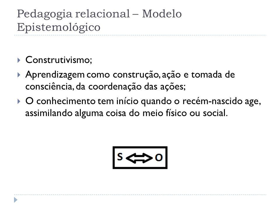 Pedagogia relacional – Modelo Epistemológico Construtivismo; Aprendizagem como construção, ação e tomada de consciência, da coordenação das ações; O c
