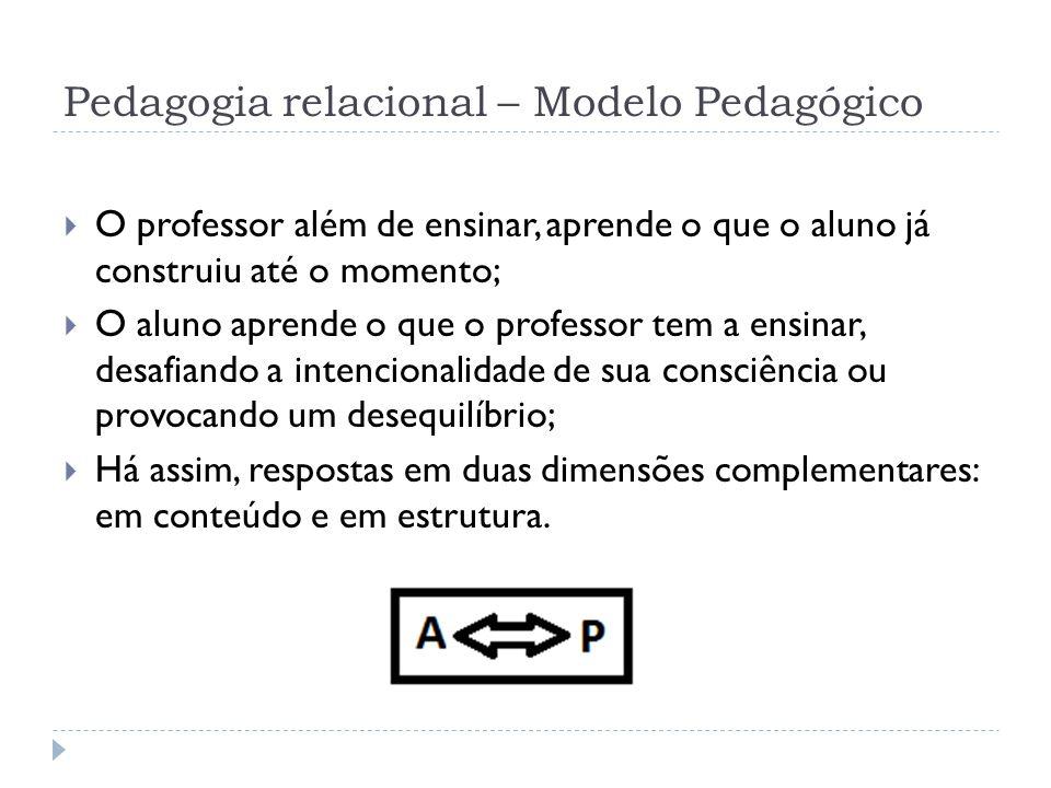 Pedagogia relacional – Modelo Pedagógico O professor além de ensinar, aprende o que o aluno já construiu até o momento; O aluno aprende o que o profes