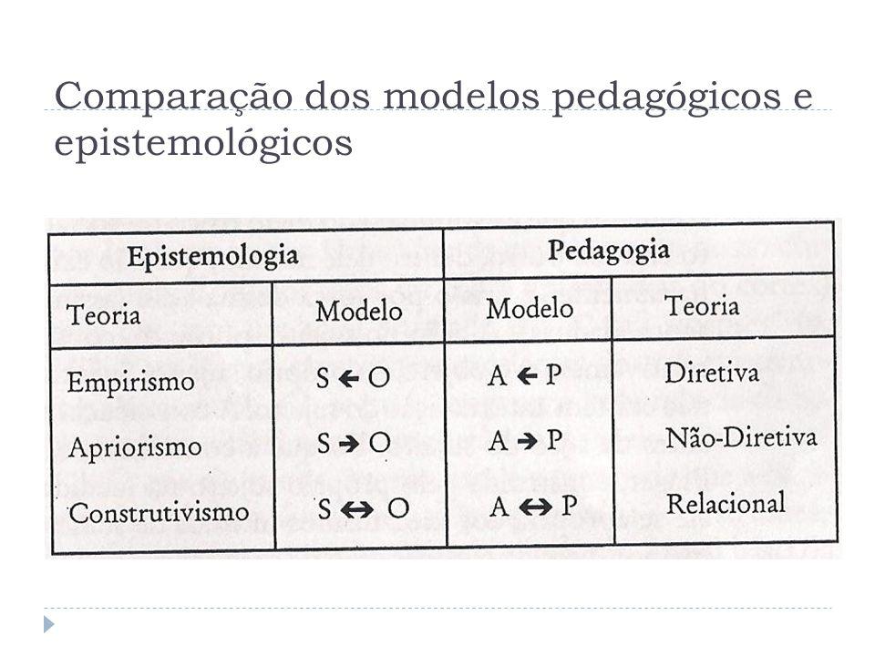 Comparação dos modelos pedagógicos e epistemológicos