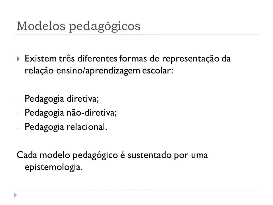 Modelos pedagógicos Existem três diferentes formas de representação da relação ensino/aprendizagem escolar: - Pedagogia diretiva; - Pedagogia não-dire