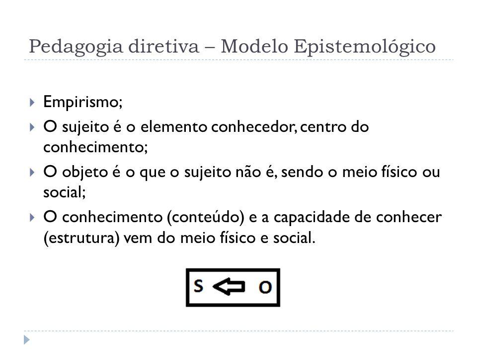 Pedagogia diretiva – Modelo Epistemológico Empirismo; O sujeito é o elemento conhecedor, centro do conhecimento; O objeto é o que o sujeito não é, sen
