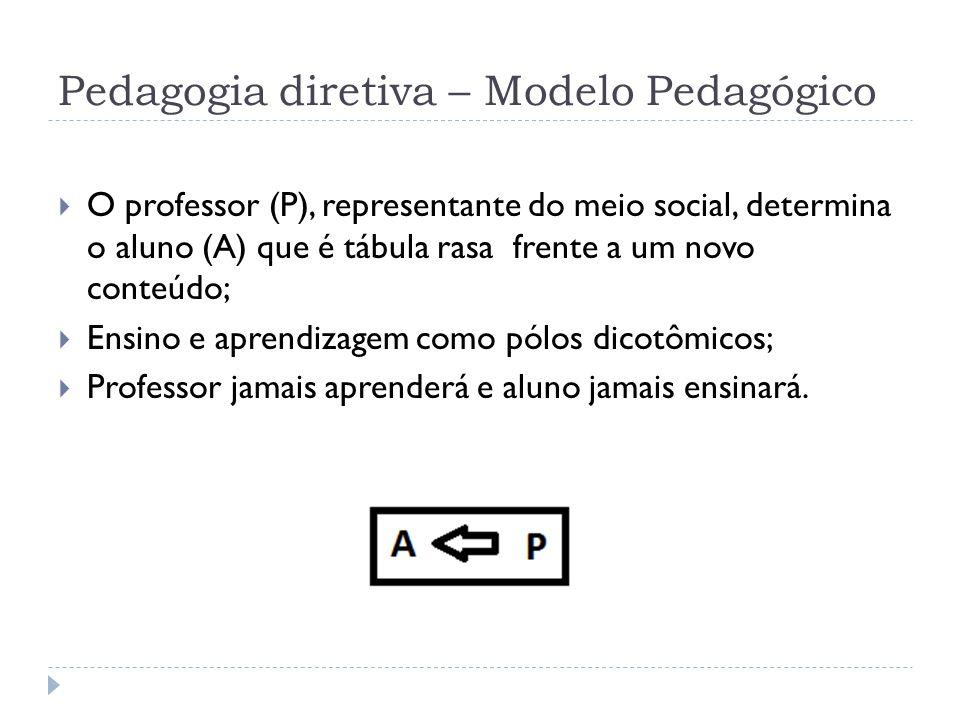 Pedagogia diretiva – Modelo Pedagógico O professor (P), representante do meio social, determina o aluno (A) que é tábula rasa frente a um novo conteúd