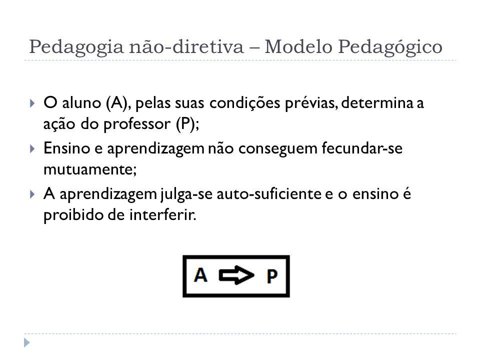 Pedagogia não-diretiva – Modelo Pedagógico O aluno (A), pelas suas condições prévias, determina a ação do professor (P); Ensino e aprendizagem não con