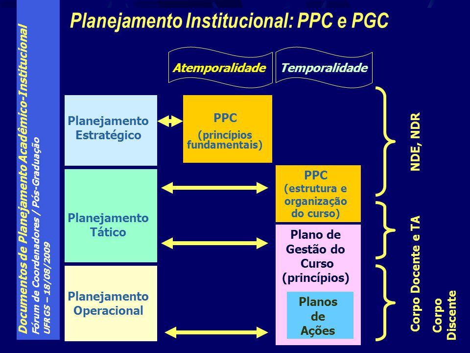 Documentos de Planejamento Acadêmico-Institucional Fórum de Coordenadores / Pós-Graduação UFRGS – 18/08/2009 Plano de Gestão do Curso (princípios) Planejamento Institucional: PPC e PGC Planejamento Estratégico Planejamento Tático Planejamento Operacional PPC (princípios fundamentais) Corpo Docente e TA Planos de Ações Corpo Discente NDE, NDR PPC (estrutura e organização do curso) AtemporalidadeTemporalidade