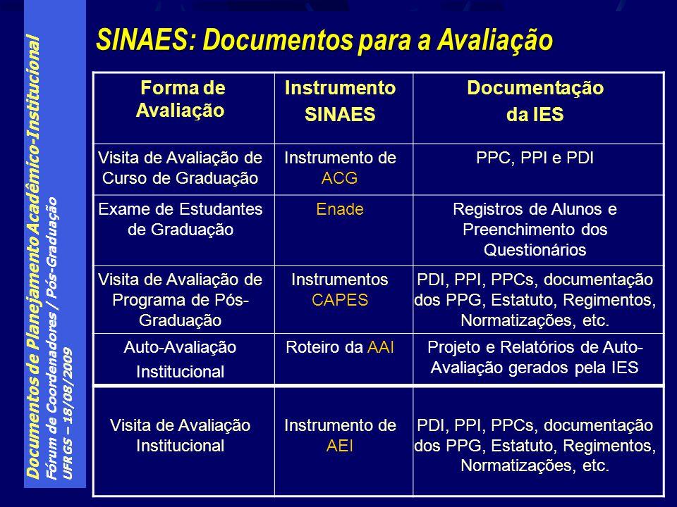 Documentos de Planejamento Acadêmico-Institucional Fórum de Coordenadores / Pós-Graduação UFRGS – 18/08/2009 SINAES: Documentos para a Avaliação Forma de Avaliação Instrumento SINAES Documentação da IES Visita de Avaliação de Curso de Graduação Instrumento de ACG PPC, PPI e PDI Exame de Estudantes de Graduação EnadeRegistros de Alunos e Preenchimento dos Questionários Visita de Avaliação de Programa de Pós- Graduação Instrumentos CAPES PDI, PPI, PPCs, documentação dos PPG, Estatuto, Regimentos, Normatizações, etc.