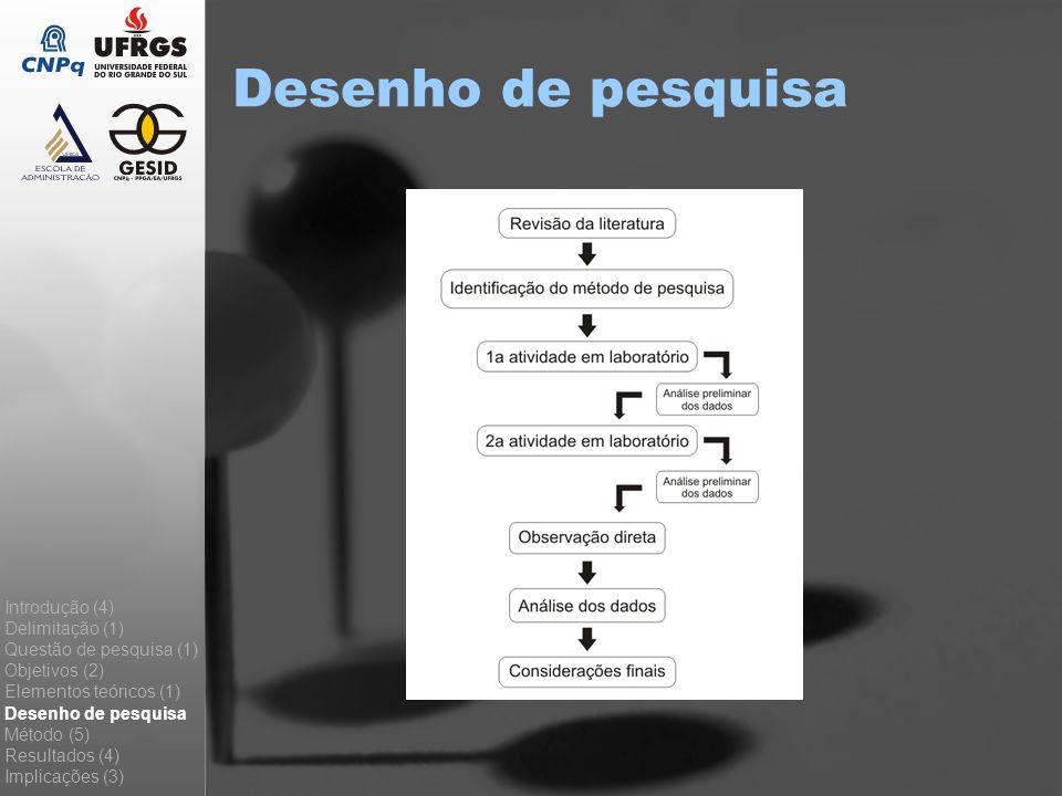 Desenho de pesquisa Introdução (4) Delimitação (1) Questão de pesquisa (1) Objetivos (2) Elementos teóricos (1) Desenho de pesquisa Método (5) Resulta