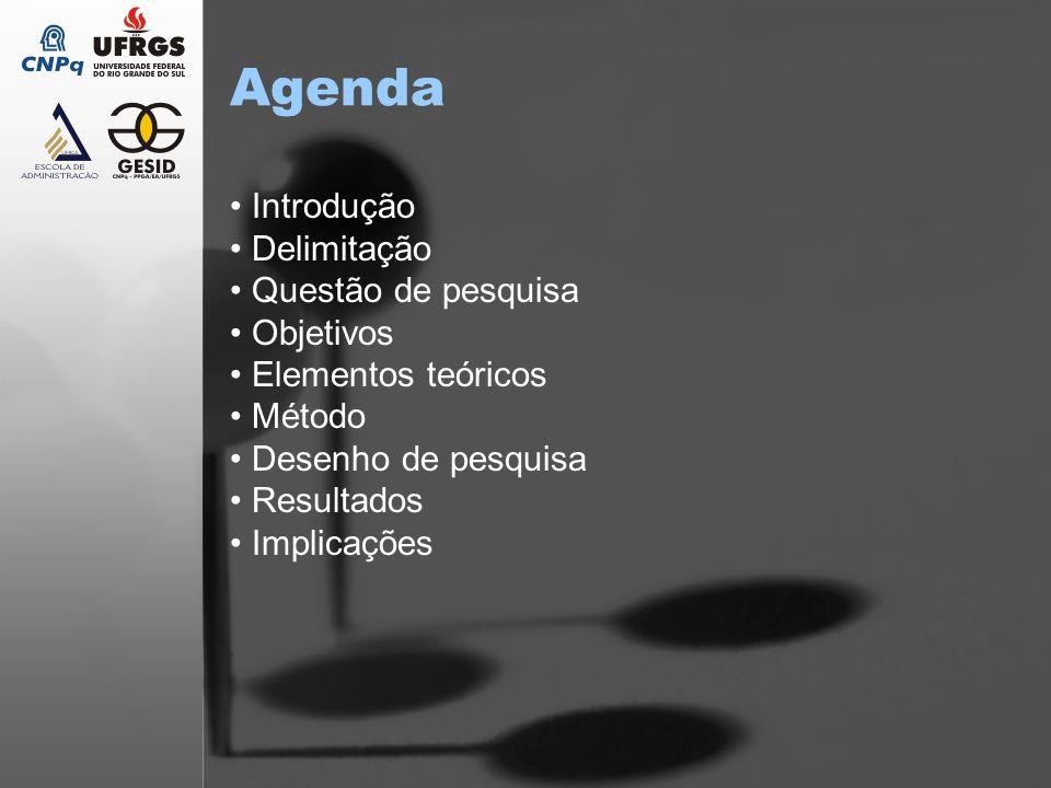 Agenda Introdução Delimitação Questão de pesquisa Objetivos Elementos teóricos Método Desenho de pesquisa Resultados Implicações