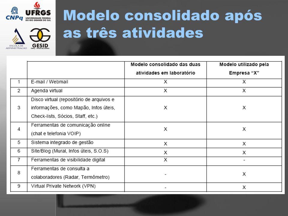Modelo consolidado após as três atividades