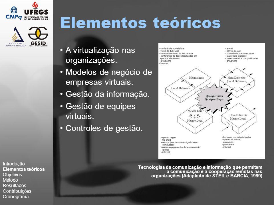 Elementos teóricos Tecnologias da comunicação e informação que permitem a comunicação e a cooperação remotas nas organizações (Adaptado de STEIL e BARCIA, 1999) A virtualização nas organizações.