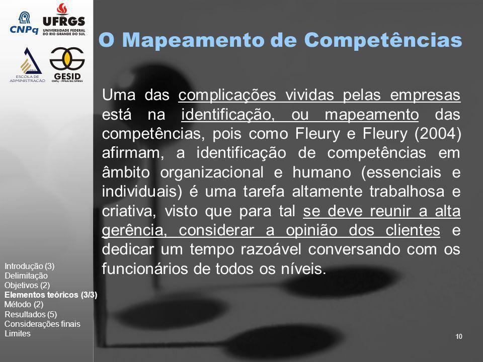 10 O Mapeamento de Competências Introdução (3) Delimitação Objetivos (2) Elementos teóricos (3/3) Método (2) Resultados (5) Considerações finais Limit