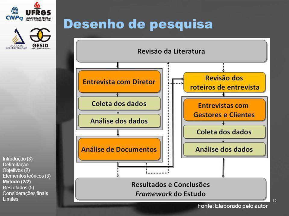 12 Desenho de pesquisa Introdução (3) Delimitação Objetivos (2) Elementos teóricos (3) Método (2/2) Resultados (5) Considerações finais Limites Fonte: