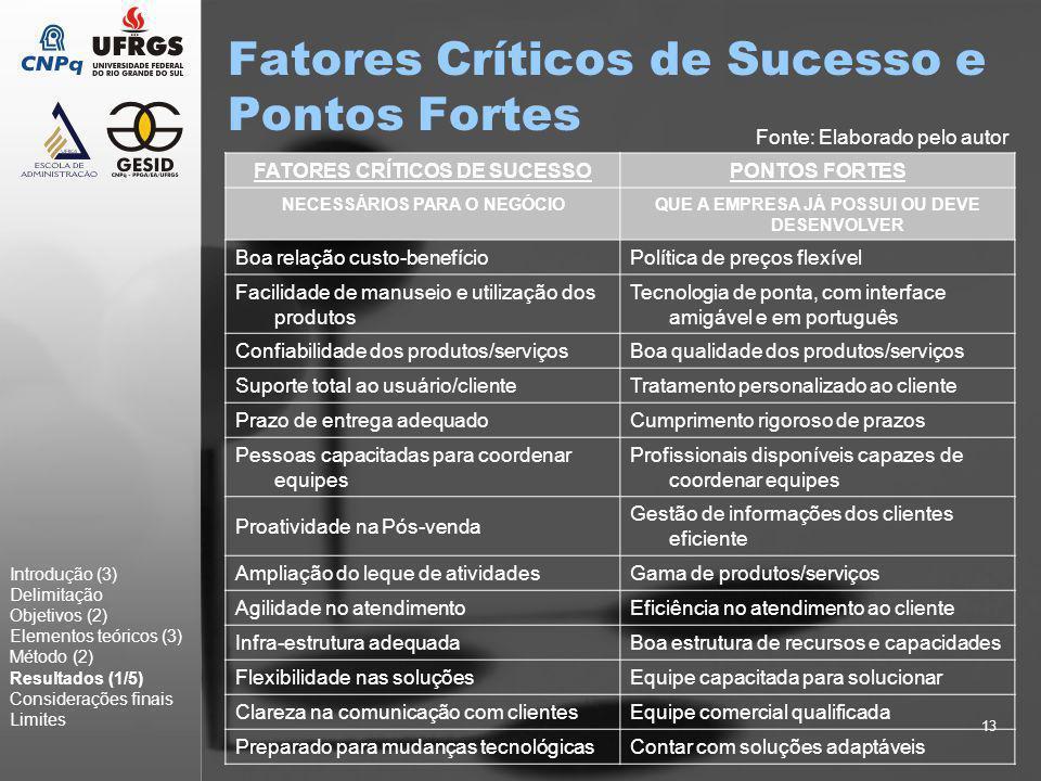 13 Fatores Críticos de Sucesso e Pontos Fortes Introdução (3) Delimitação Objetivos (2) Elementos teóricos (3) Método (2) Resultados (1/5) Consideraçõ