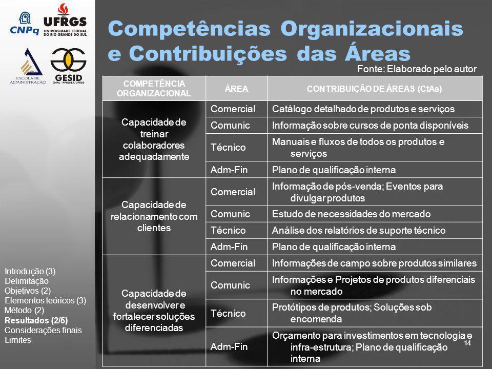14 Competências Organizacionais e Contribuições das Áreas Introdução (3) Delimitação Objetivos (2) Elementos teóricos (3) Método (2) Resultados (2/5)