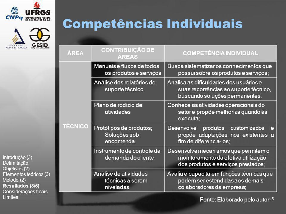 15 Competências Individuais Introdução (3) Delimitação Objetivos (2) Elementos teóricos (3) Método (2) Resultados (3/5) Considerações finais Limites Á