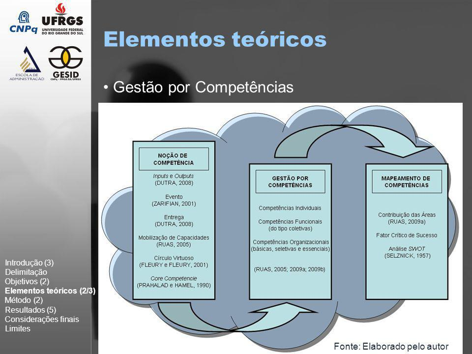 10 O Mapeamento de Competências Introdução (3) Delimitação Objetivos (2) Elementos teóricos (3/3) Método (2) Resultados (5) Considerações finais Limites Uma das complicações vividas pelas empresas está na identificação, ou mapeamento das competências, pois como Fleury e Fleury (2004) afirmam, a identificação de competências em âmbito organizacional e humano (essenciais e individuais) é uma tarefa altamente trabalhosa e criativa, visto que para tal se deve reunir a alta gerência, considerar a opinião dos clientes e dedicar um tempo razoável conversando com os funcionários de todos os níveis.