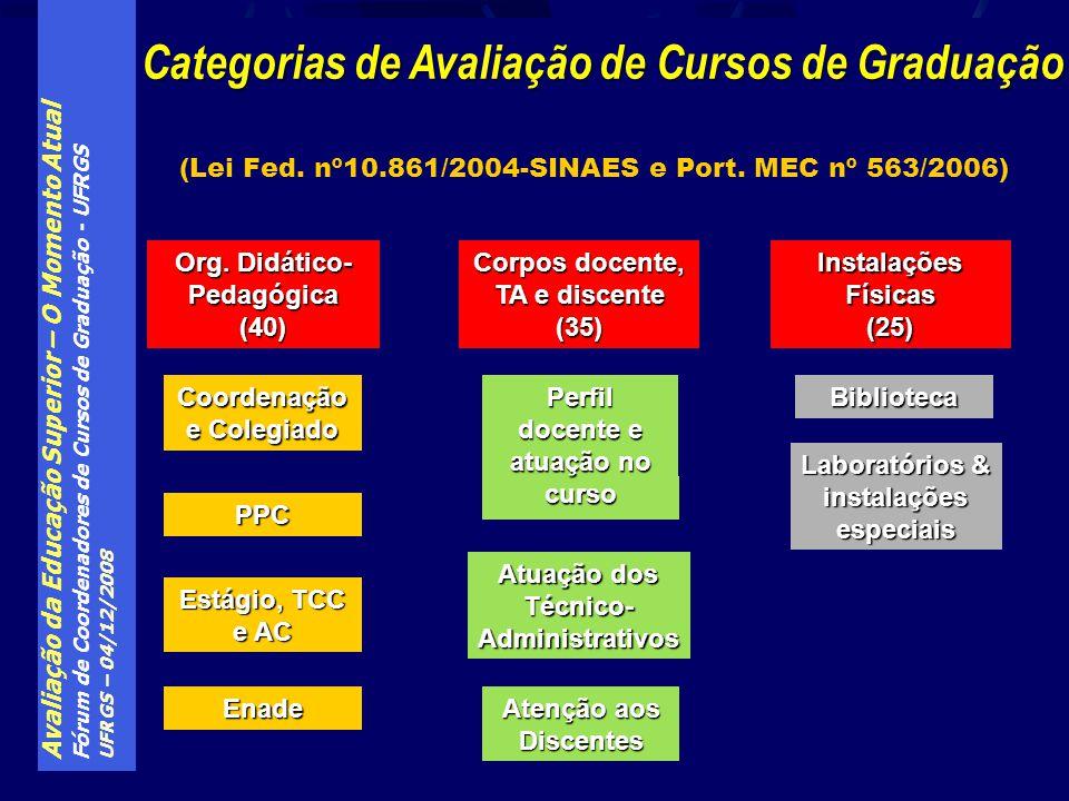 Avaliação da Educação Superior – O Momento Atual Fórum de Coordenadores de Cursos de Graduação - UFRGS UFRGS – 04/12/2008 (Lei Fed. nº10.861/2004-SINA