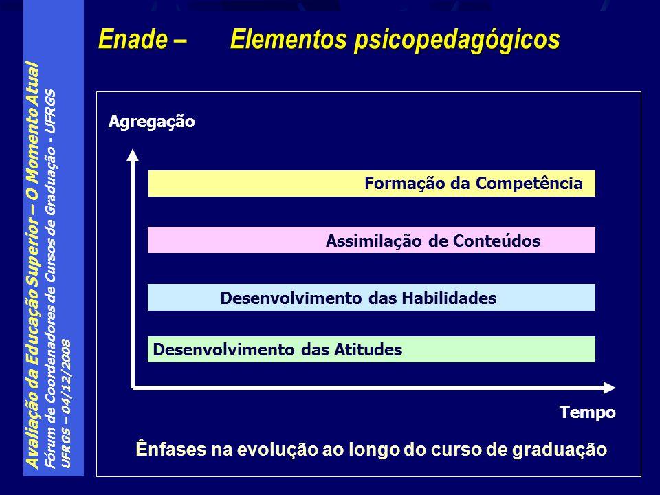 Avaliação da Educação Superior – O Momento Atual Fórum de Coordenadores de Cursos de Graduação - UFRGS UFRGS – 04/12/2008 Ênfases na evolução ao longo