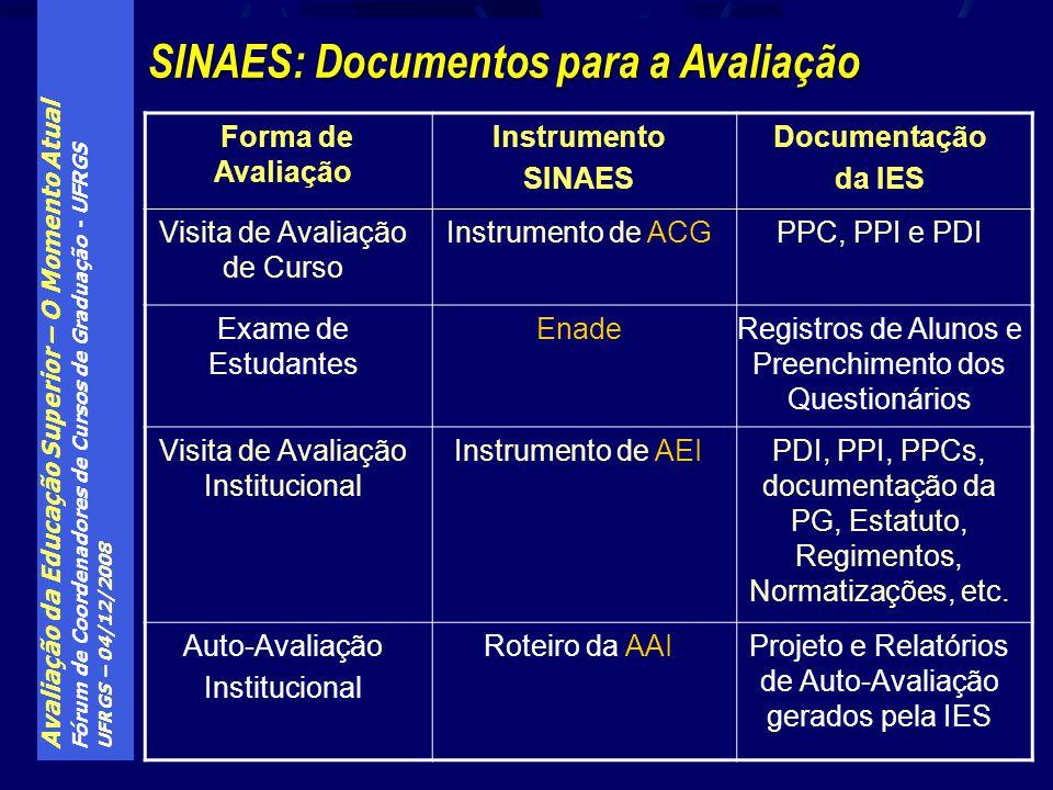 Avaliação da Educação Superior – O Momento Atual Fórum de Coordenadores de Cursos de Graduação - UFRGS UFRGS – 04/12/2008 SINAES: Documentos para a Av