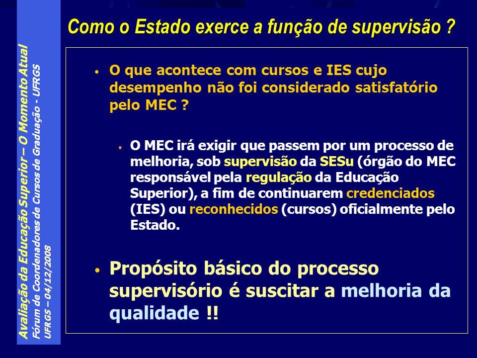 Avaliação da Educação Superior – O Momento Atual Fórum de Coordenadores de Cursos de Graduação - UFRGS UFRGS – 04/12/2008 O que acontece com cursos e