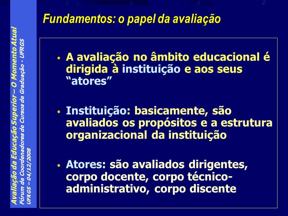 Avaliação da Educação Superior – O Momento Atual Fórum de Coordenadores de Cursos de Graduação - UFRGS UFRGS – 04/12/2008 A avaliação no âmbito educac