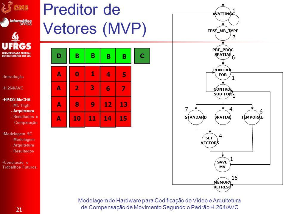 Preditor de Vetores (MVP) 21 Modelagem de Hardware para Codificação de Vídeo e Arquitetura de Compensação de Movimento Segundo o Padrão H.264/AVC MEMO