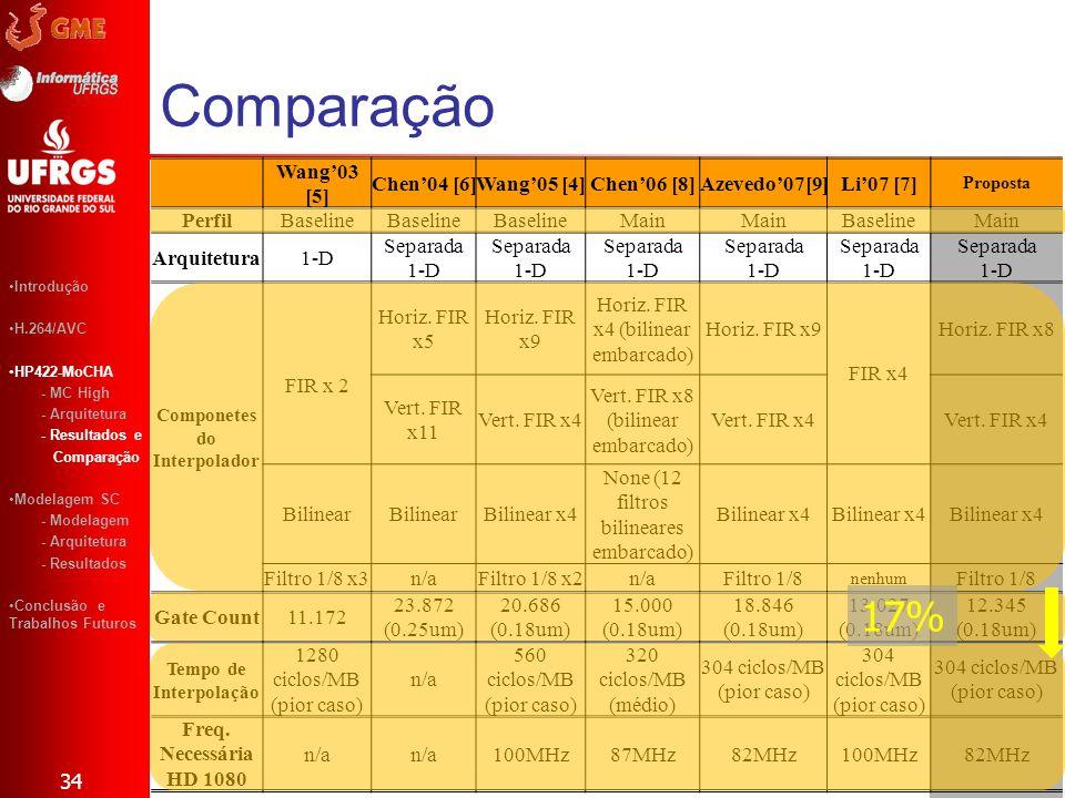 Wang03 [5] Chen04 [6]Wang05 [4]Chen06 [8]Azevedo07[9]Li07 [7] Proposta PerfilBaseline Main BaselineMain Arquitetura1-D Separada 1-D Componetes do Inte