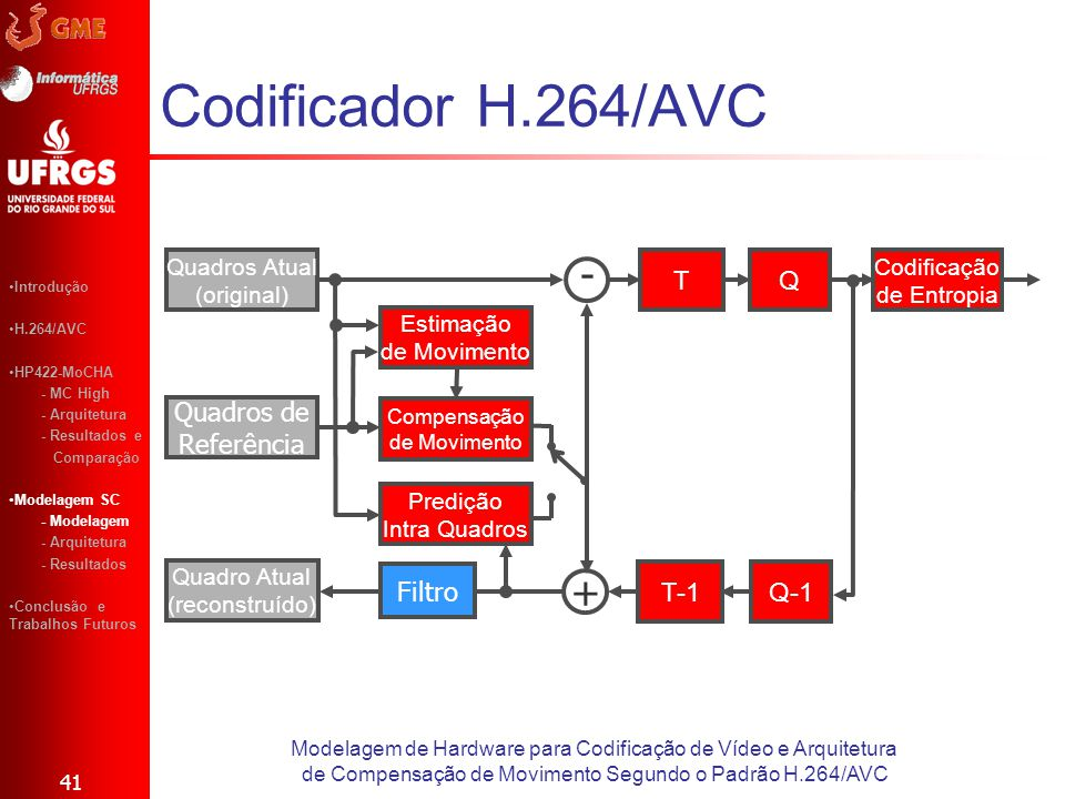 Codificador H.264/AVC 41 Modelagem de Hardware para Codificação de Vídeo e Arquitetura de Compensação de Movimento Segundo o Padrão H.264/AVC Introduç