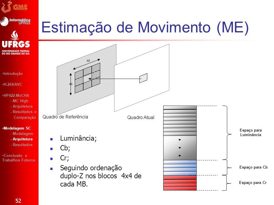 Estimação de Movimento (ME) 52 Introdução H.264/AVC HP422-MoCHA - MC High - Arquitetura - Resultados e Comparação Modelagem SC - Modelagem - Arquitetu