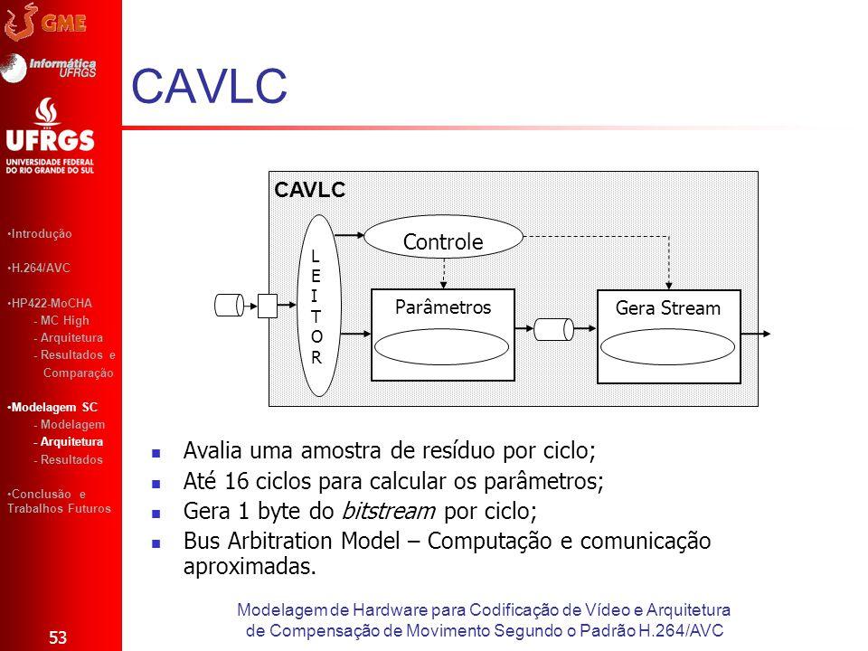 CAVLC 53 Introdução H.264/AVC HP422-MoCHA - MC High - Arquitetura - Resultados e Comparação Modelagem SC - Modelagem - Arquitetura - Resultados Conclu