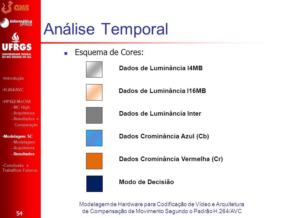Análise Temporal 54 Modelagem de Hardware para Codificação de Vídeo e Arquitetura de Compensação de Movimento Segundo o Padrão H.264/AVC Introdução H.