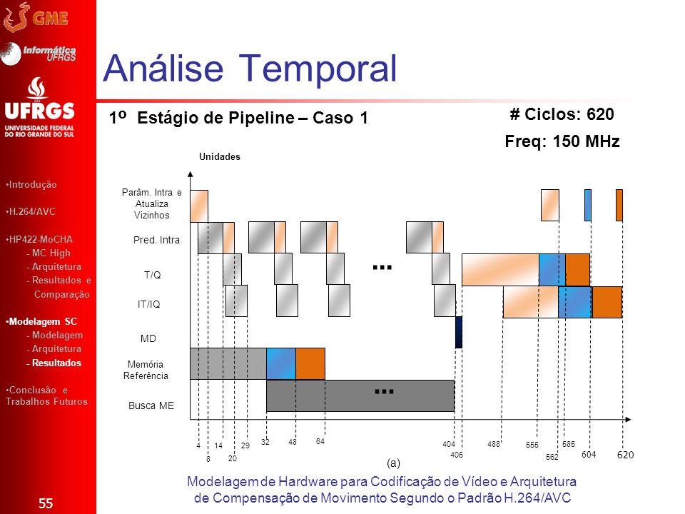 Análise Temporal 55 Modelagem de Hardware para Codificação de Vídeo e Arquitetura de Compensação de Movimento Segundo o Padrão H.264/AVC Introdução H.