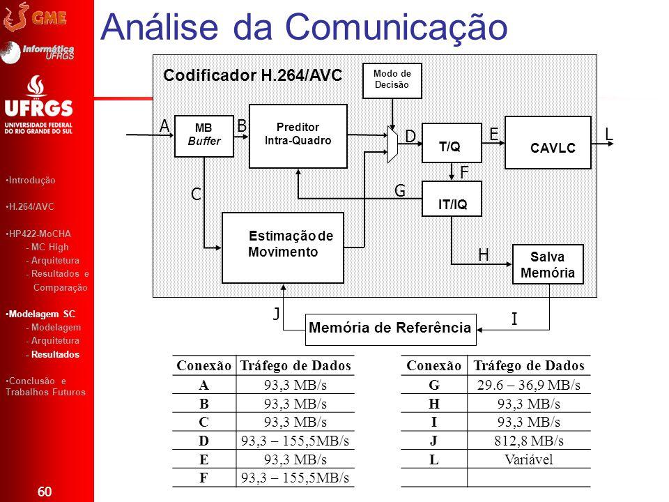 Análise da Comunicação 60 Introdução H.264/AVC HP422-MoCHA - MC High - Arquitetura - Resultados e Comparação Modelagem SC - Modelagem - Arquitetura -
