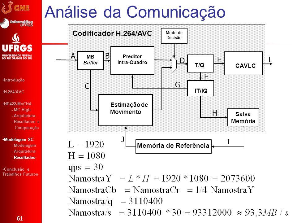 Análise da Comunicação 61 Introdução H.264/AVC HP422-MoCHA - MC High - Arquitetura - Resultados e Comparação Modelagem SC - Modelagem - Arquitetura -
