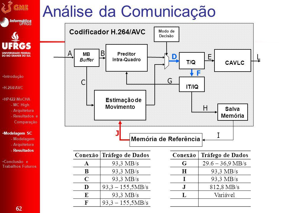 Análise da Comunicação 62 Introdução H.264/AVC HP422-MoCHA - MC High - Arquitetura - Resultados e Comparação Modelagem SC - Modelagem - Arquitetura -