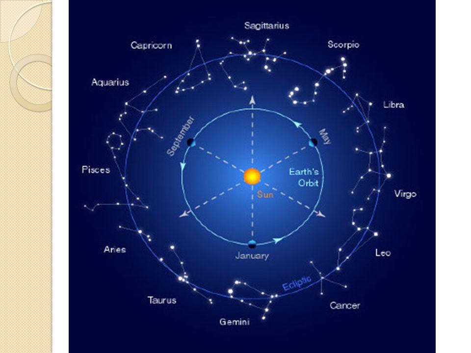 Referências celestes : Nascer do Sol no Inverno.Nascer de Aldebaran.