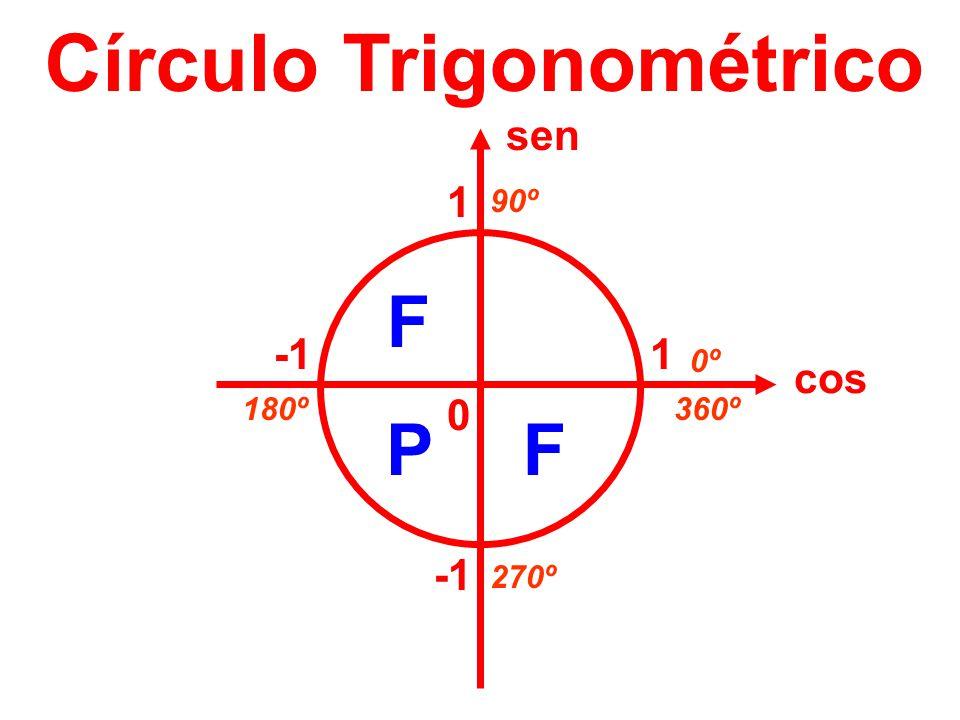 Círculo Trigonométrico cos sen 1 1 0 0º 90º 180º 270º 360º F PF