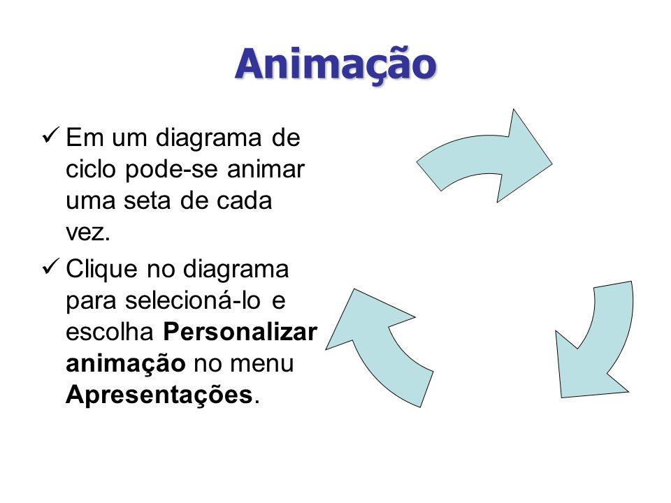 Animação Em um diagrama de ciclo pode-se animar uma seta de cada vez. Clique no diagrama para selecioná-lo e escolha Personalizar animação no menu Apr