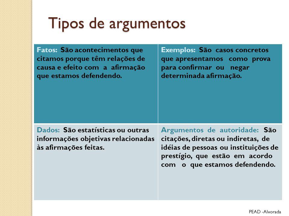 Tipos de argumentos Fatos: São acontecimentos que citamos porque têm relações de causa e efeito com a afirmação que estamos defendendo. Exemplos: São