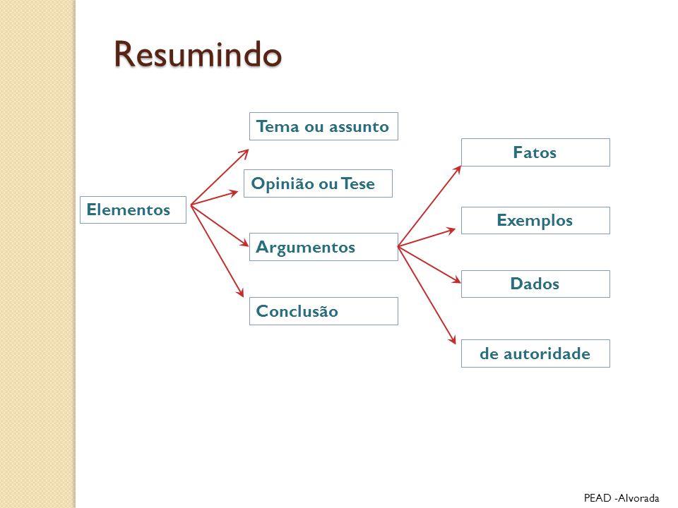 Resumindo Elementos Tema ou assunto Opinião ou Tese Argumentos Conclusão Fatos Exemplos Dados de autoridade PEAD -Alvorada